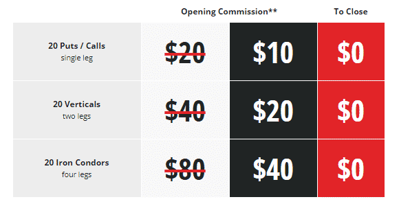 tastyworks Capped Commissions